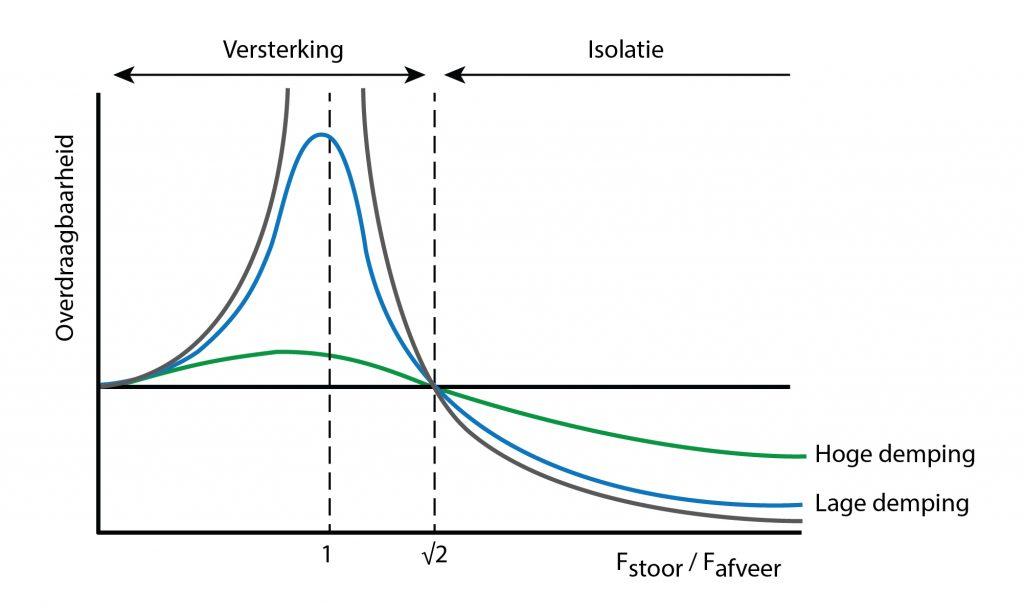 Deze afbeelding heeft een leeg alt-attribuut; de bestandsnaam is Grafiek-overdraagbaarheid-2-01-01-1024x616.jpg